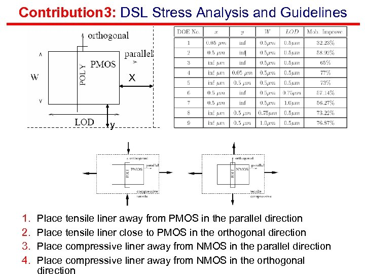 Contribution 3: DSL Stress Analysis and Guidelines X y 1. 2. 3. 4. Place