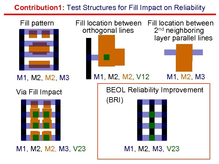 Contribution 1: Test Structures for Fill Impact on Reliability Fill pattern Fill location between