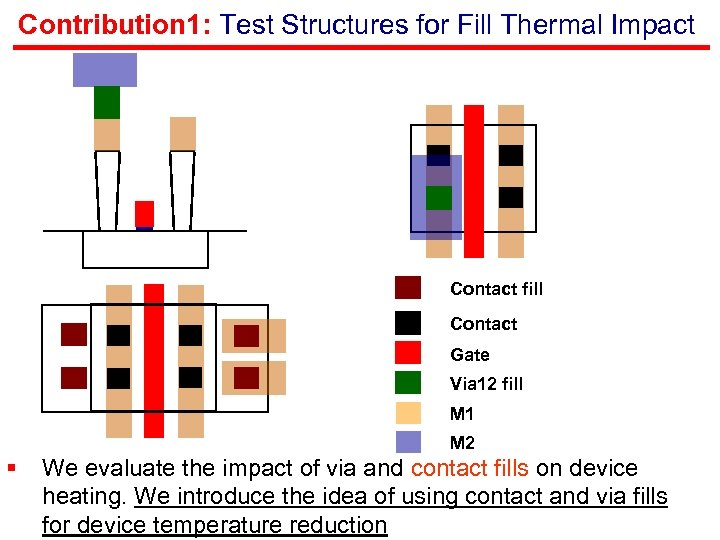Contribution 1: Test Structures for Fill Thermal Impact Contact fill Contact Gate Via 12