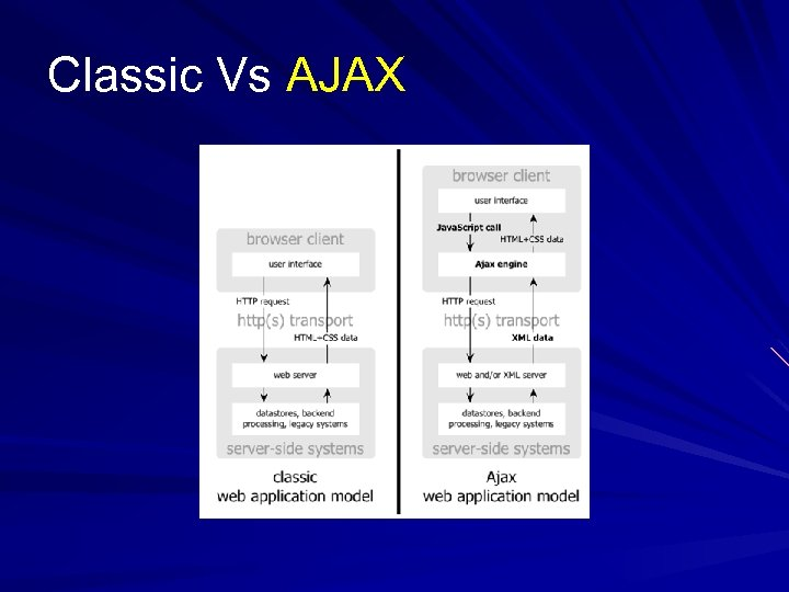 Classic Vs AJAX