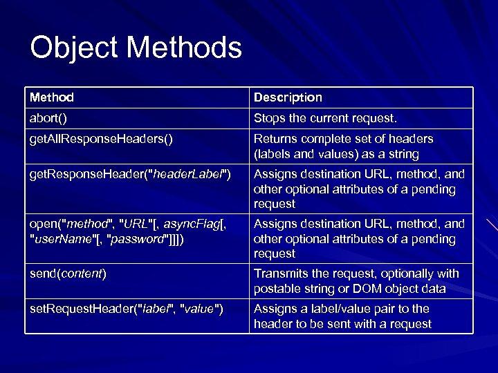 Object Methods Method Description abort() Stops the current request. get. All. Response. Headers() Returns