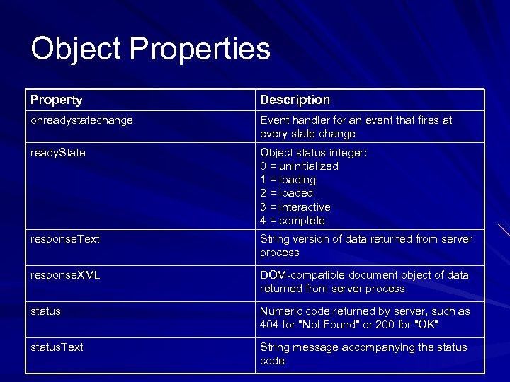 Object Properties Property Description onreadystatechange Event handler for an event that fires at every
