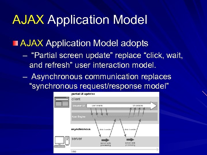 """AJAX Application Model adopts – """"Partial screen update"""" replace """"click, wait, and refresh"""" user"""
