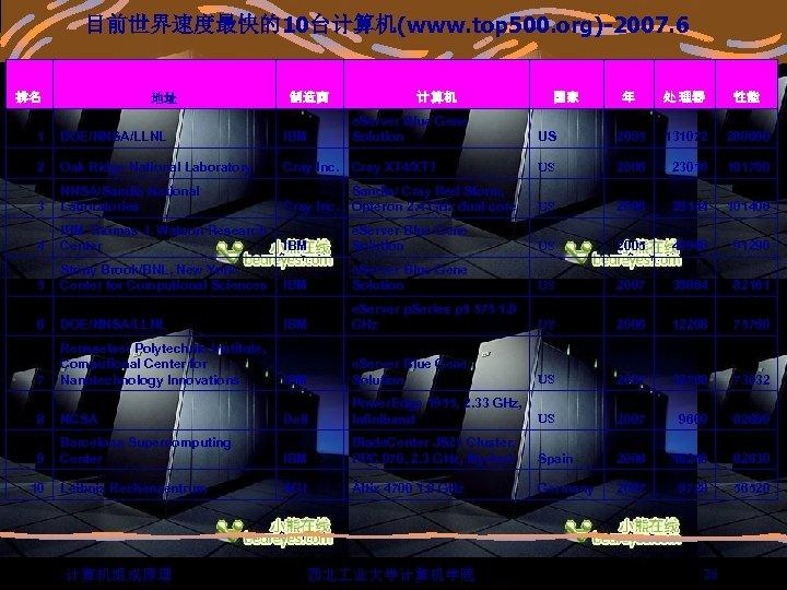 目前世界速度最快的10台计算机(www. top 500. org)-2007. 6 排名 地址 制造商 计 算机 e. Server Blue Gene