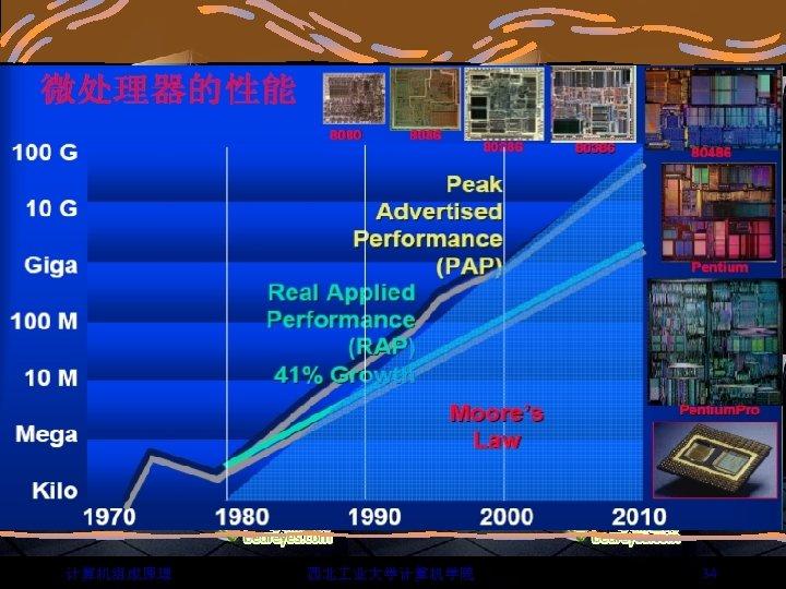 计算机组成原理 西北 业大学计算机学院 34