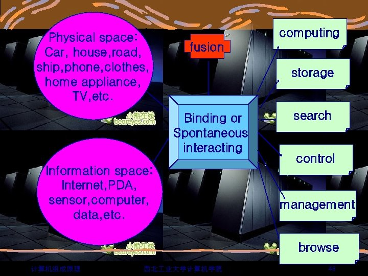 Physical space: Car, house, road, ship, phone, clothes, home appliance, TV, etc. computing fusion