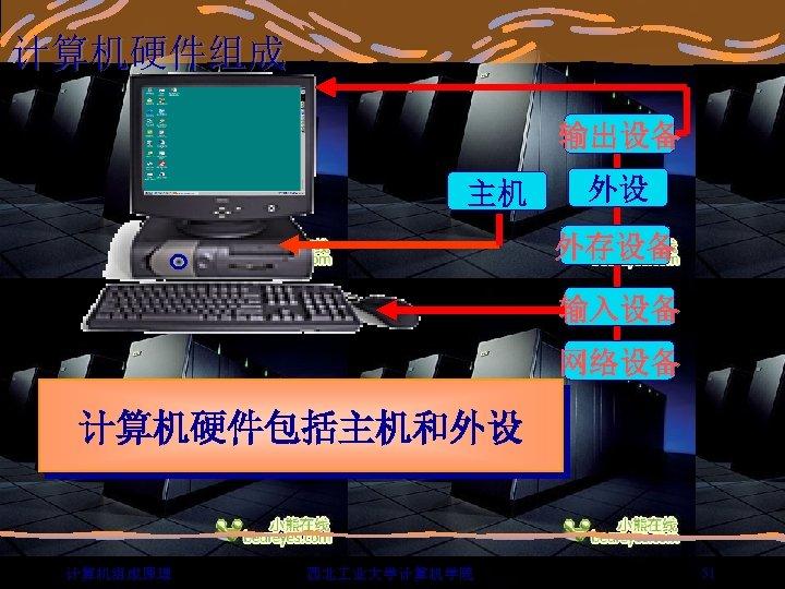 计算机硬件组成 输出设备 主机 外设 外存设备 输入设备 网络设备 计算机硬件包括主机和外设 计算机组成原理 西北 业大学计算机学院 51
