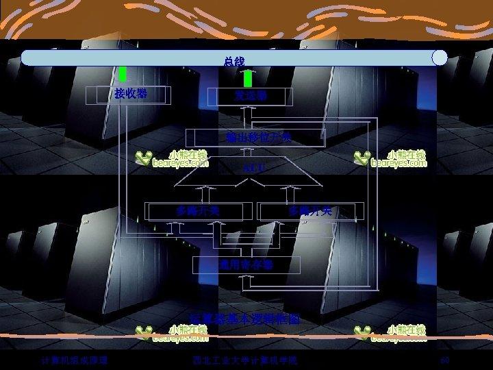 总线 接收器 发送器 输出移位开关 ALU 多路开关 通用寄存器 运算器基本逻辑框图 计算机组成原理 西北 业大学计算机学院 60
