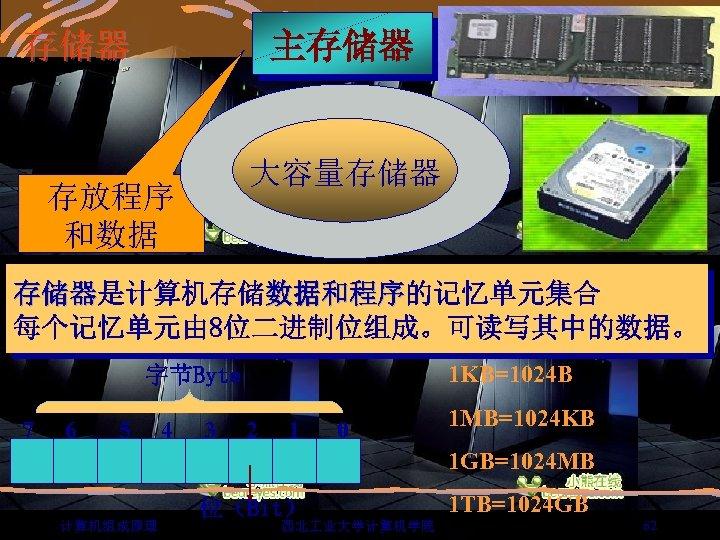 存储器 主存储器 大容量存储器 存放程序 和数据 存储器是计算机存储数据和程序的记忆单元集合 存储器 数据和程序 每个记忆单元由 8位二进制位组成。可读写其中的数据。 1 KB=1024 B 字节Byte