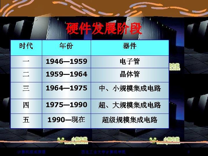 硬件发展阶段 时代 年份 器件 一 1946— 1959 电子管 二 1959— 1964 晶体管 三 1964—