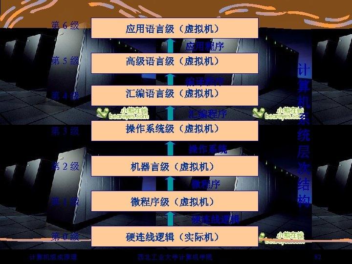 第 6 级 应用语言级(虚拟机) 第 5 级 应用程序 高级语言级(虚拟机) 第 4 级 编译程序 汇编语言级(虚拟机)