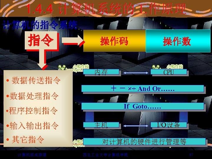 1. 4. 4 计算机系统的 作原理 计算机的指令系统 指令 操作码 操作数 内存 数据传送指令 + - ×÷