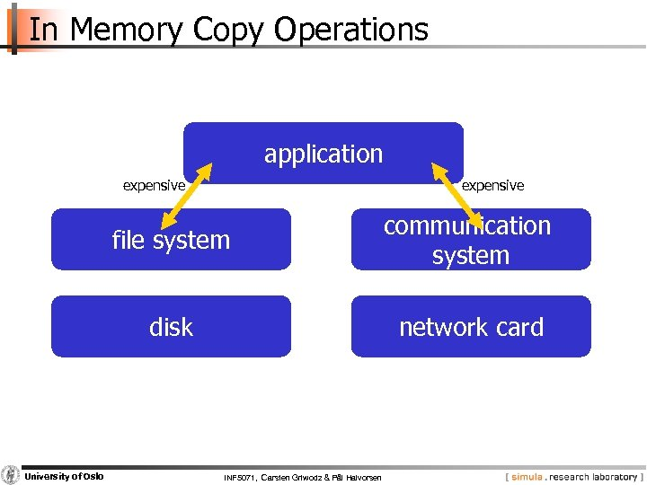 In Memory Copy Operations application expensive file system disk University of Oslo communication system