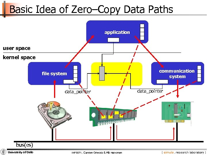 Basic Idea of Zero–Copy Data Paths application user space kernel space communication system file