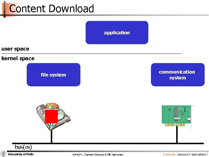 Content Download application user space kernel space communication system file system bus(es) University of