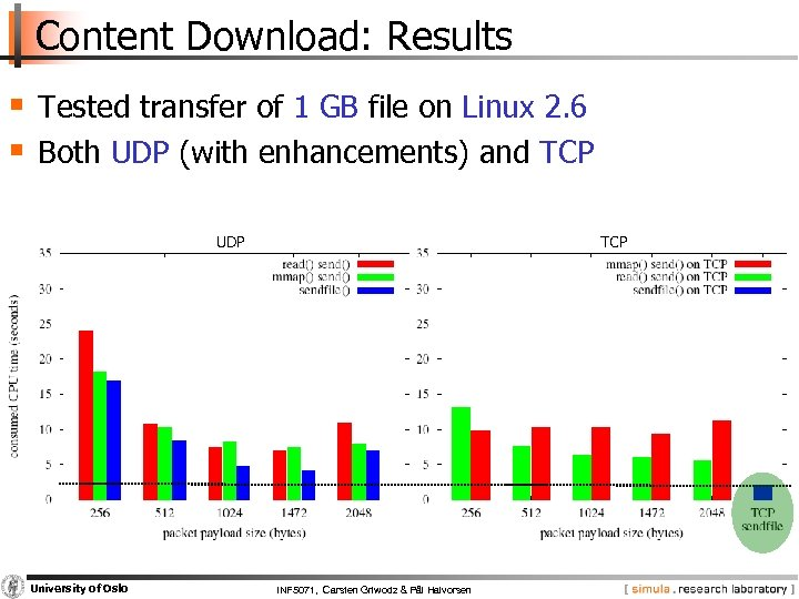 Content Download: Results § Tested transfer of 1 GB file on Linux 2. 6