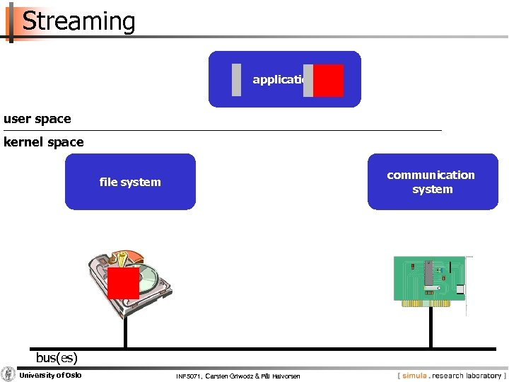 Streaming application user space kernel space communication system file system bus(es) University of Oslo