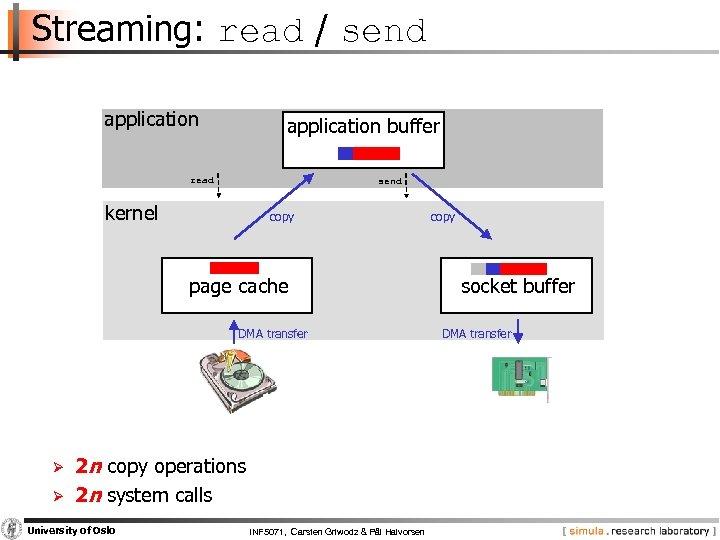 Streaming: read / send application buffer read send kernel copy page cache DMA transfer