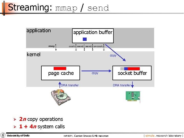 Streaming: mmap / send application buffer mmap cork send uncork kernel copy page cache