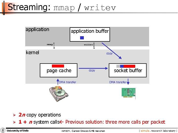 Streaming: mmap / writev application buffer mmap writev kernel copy page cache copy DMA