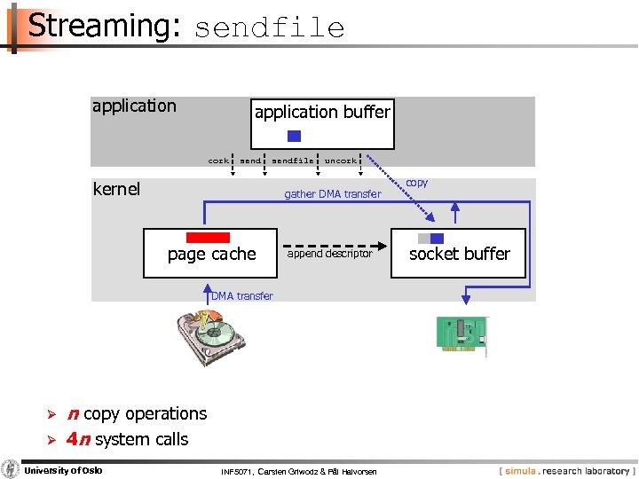 Streaming: sendfile application buffer cork sendfile kernel uncork gather DMA transfer page cache append