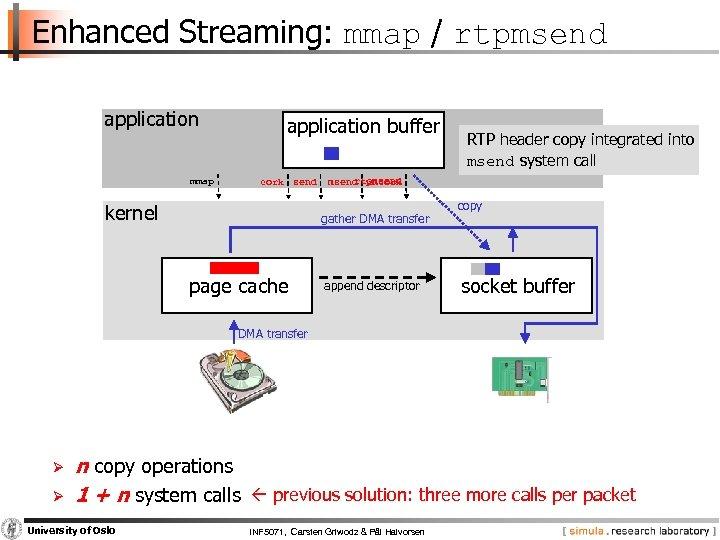Enhanced Streaming: mmap / rtpmsend application mmap application buffer cork send kernel rtpmsend uncork