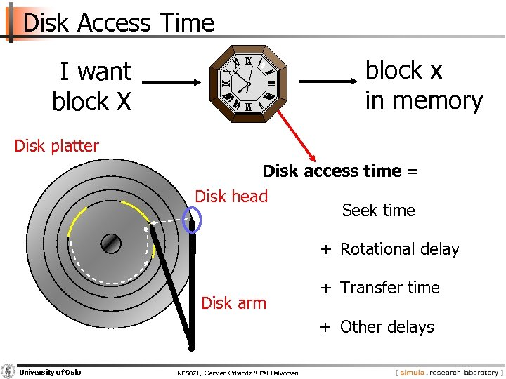 Disk Access Time block x in memory I want block X Disk platter Disk
