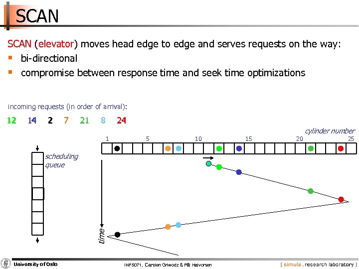 SCAN (elevator) moves head edge to edge and serves requests on the way: §