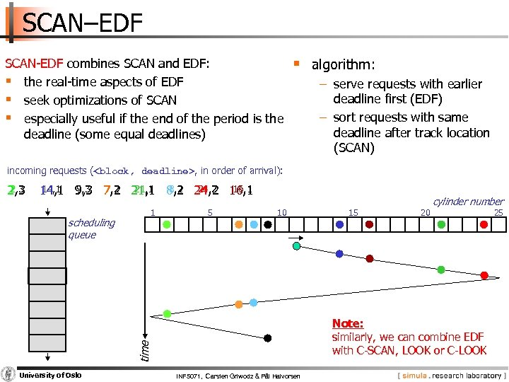 SCAN–EDF SCAN EDF combines SCAN and EDF: § the real time aspects of EDF