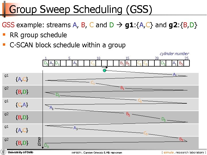 Group Sweep Scheduling (GSS) GSS example: streams A, B, C and D g 1: