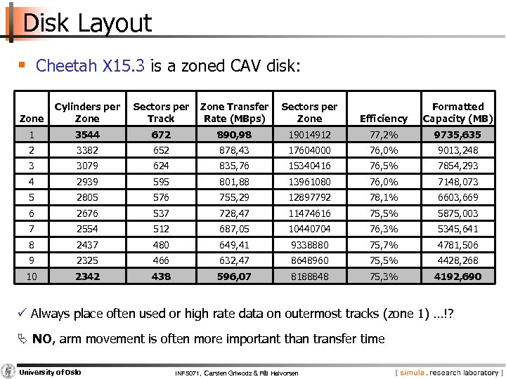 Disk Layout § Cheetah X 15. 3 is a zoned CAV disk: Zone Cylinders