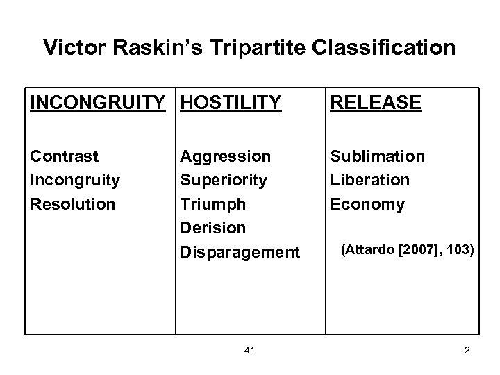 Victor Raskin's Tripartite Classification INCONGRUITY HOSTILITY RELEASE Contrast Incongruity Resolution Sublimation Liberation Economy Aggression