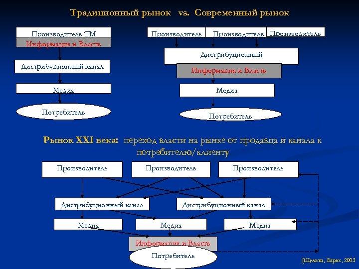 Традиционный рынок vs. Современный рынок Производитель ТМ Информация и Власть Производитель Дистрибуционный канал Информация