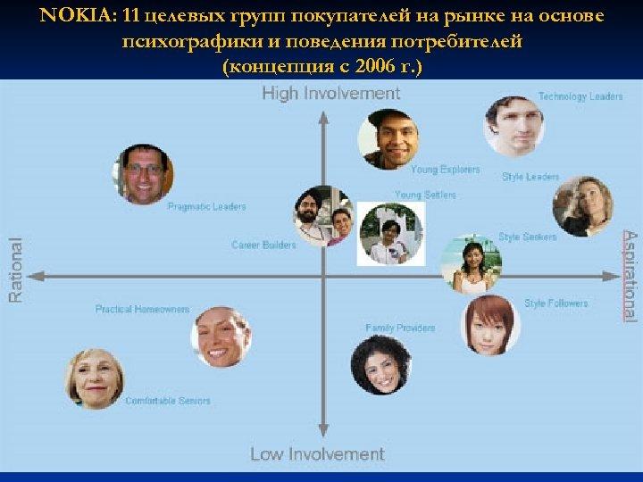 NOKIA: 11 целевых групп покупателей на рынке на основе психографики и поведения потребителей (концепция