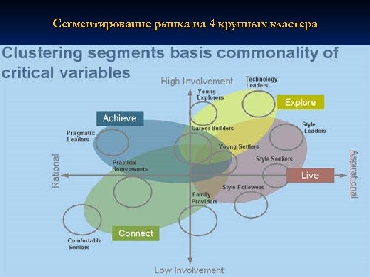 Сегментирование рынка на 4 крупных кластера