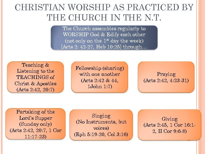 CHRISTIAN WORSHIP AS PRACTICED BY THE CHURCH IN THE N. T. The Church assembles