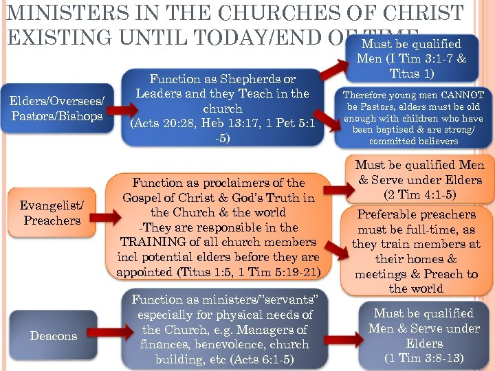 MINISTERS IN THE CHURCHES OF CHRIST EXISTING UNTIL TODAY/END OF Must be qualified TIME
