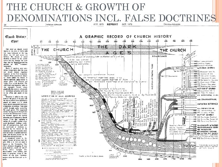 THE CHURCH & GROWTH OF DENOMINATIONS INCL. FALSE DOCTRINES