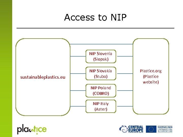 Access to NIP Slovenia (Slopak) sustainableplastics. eu NIP Slovakia (Stuba) NIP Poland (COBRO) NIP