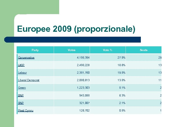 Europee 2009 (proporzionale) Party Votes Vote % Seats Conservative 4, 198, 394 27. 9%