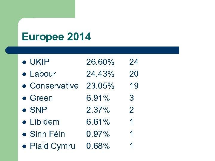 Europee 2014 l l l l UKIP Labour Conservative Green SNP Lib dem Sinn