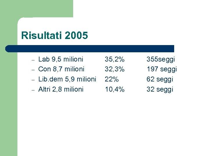 Risultati 2005 – – Lab 9, 5 milioni Con 8, 7 milioni Lib. dem