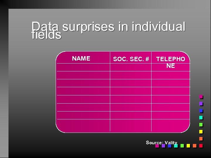 Data surprises in individual fields NAME SOC. SEC. # TELEPHO NE Source: Vality