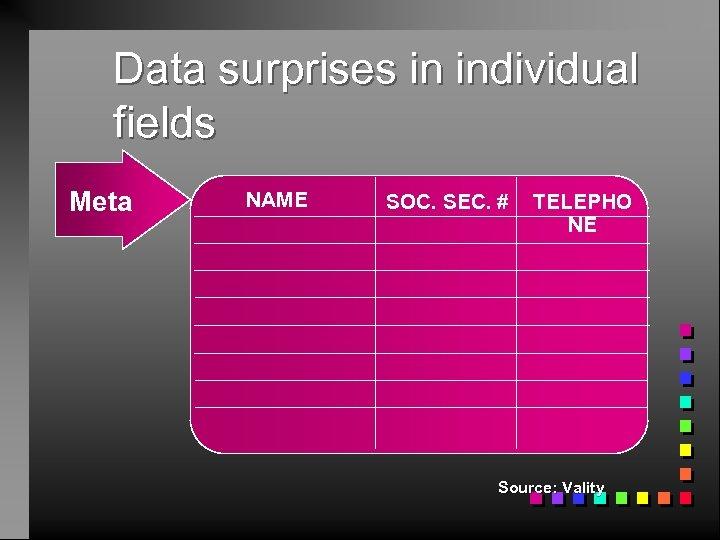 Data surprises in individual fields Meta NAME SOC. SEC. # TELEPHO NE Source: Vality