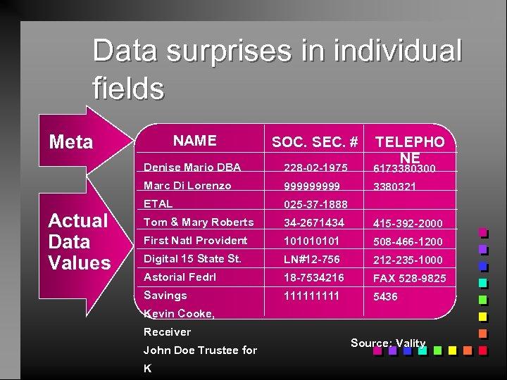 Data surprises in individual fields Meta SOC. SEC. # Denise Mario DBA 228 -02