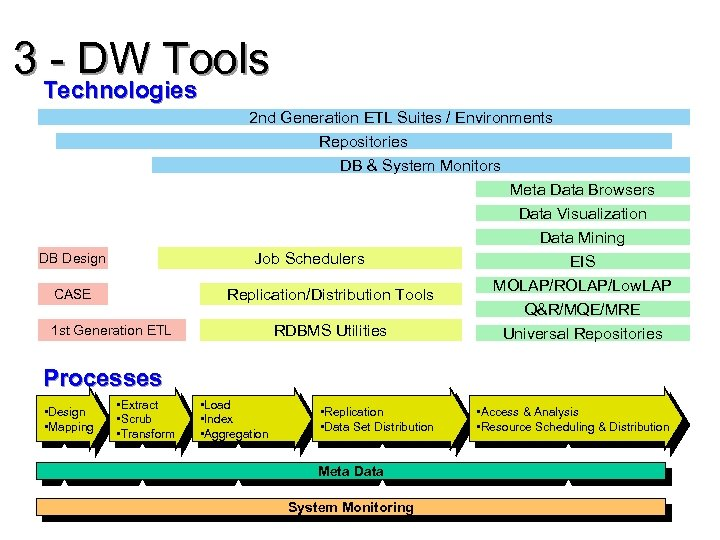 3 - DW Tools Technologies 2 nd Generation ETL Suites / Environments Repositories DB