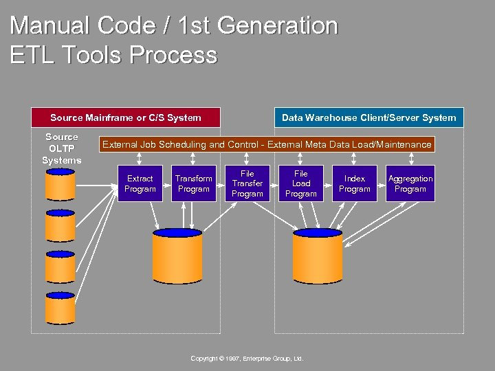Manual Code / 1 st Generation ETL Tools Process Source Mainframe or C/S System