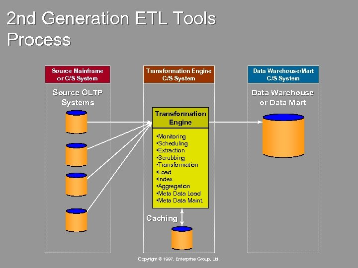 2 nd Generation ETL Tools Process Source Mainframe or C/S System Transformation Engine C/S