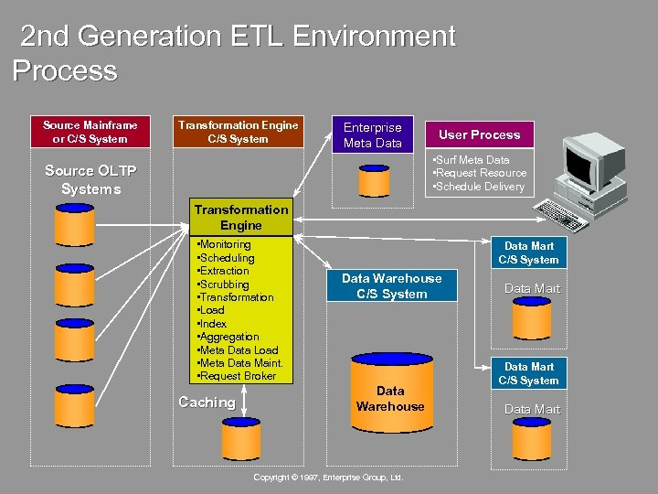 2 nd Generation ETL Environment Process Source Mainframe or C/S System Transformation Engine C/S