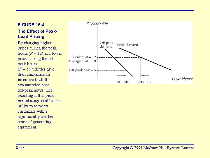 FIGURE 15 -4 The Effect of Peak. Load Pricing By charging higher prices during